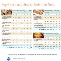 Nutritional Breakdown